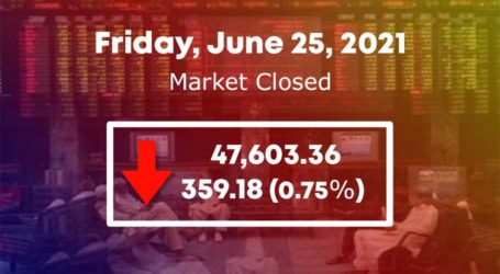 PSX fails to maintain control as KSE 100-index sheds 359 points