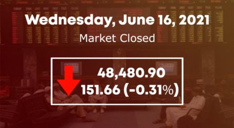 KSE 100 index drops 151 points in lacklustre trading session