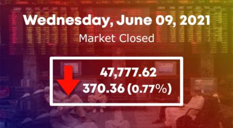 PSX drops 422 points to close below 48,000 points level