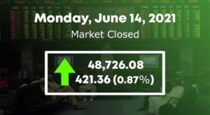 The benchmark KSE-100 Index remained in the green zone throughout the day