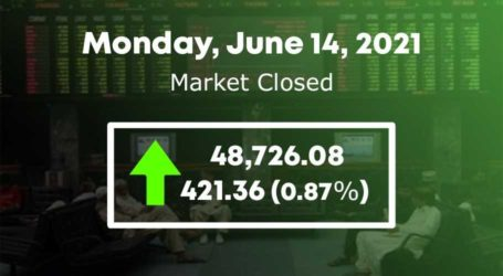 PSX witnesses bullish trend as market gains 421 points