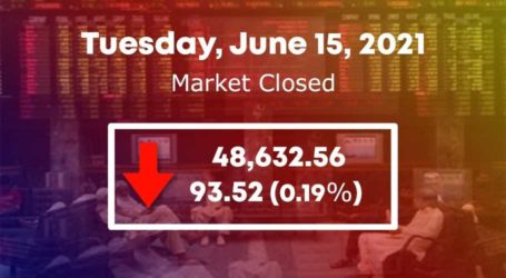 Bears take over PSX as KSE 100 loses 93 points
