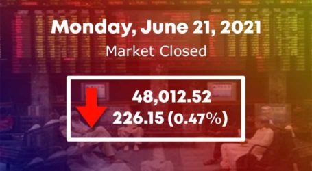 Bears return to PSX as benchmark index loses 226 points