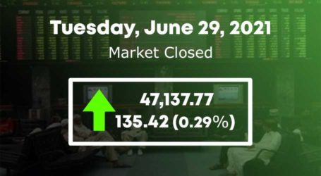 PSX ends 135 points higher amid volatile trading