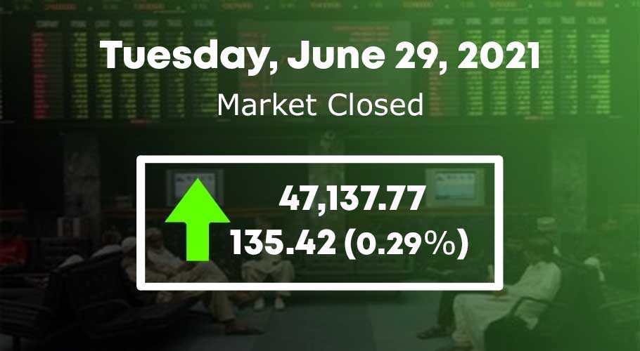 The index finally closed higher by 135.42 points at 47,137.77.