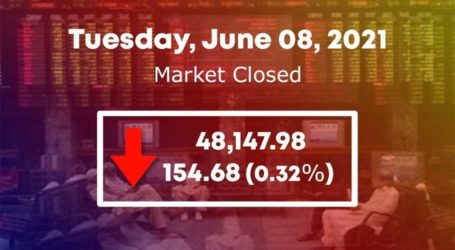 Bears return to PSX as KSE-100 loses 154 points