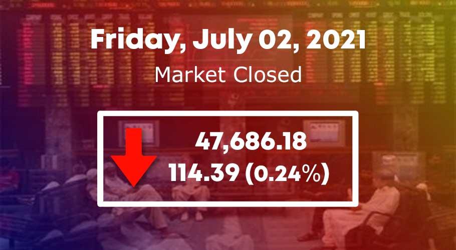 The KSE-100 Index gained 0.17% on week-on-week basis.