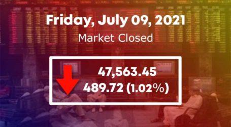 PSX losses 48,000 points level in mundane trading session
