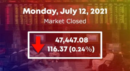 Bearish trend continues at PSX as KSE-100 sheds 116 points