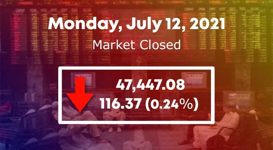 It finally settled lower (-116.37 points) at 47,447.08.