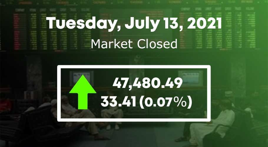 KSE-100 index recorded an increase of 33.42 points.