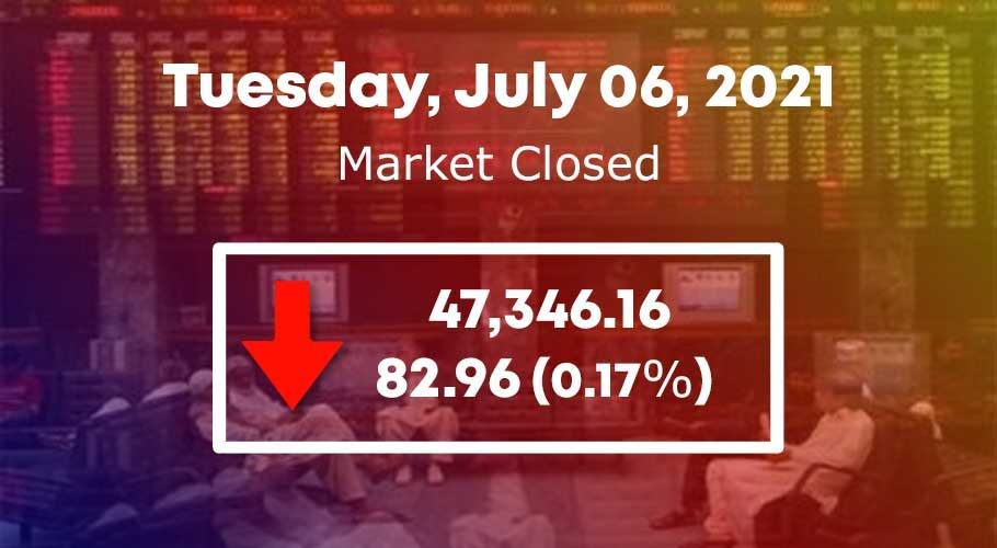 the index closed flat (-82.96 points) at 47,346.16.
