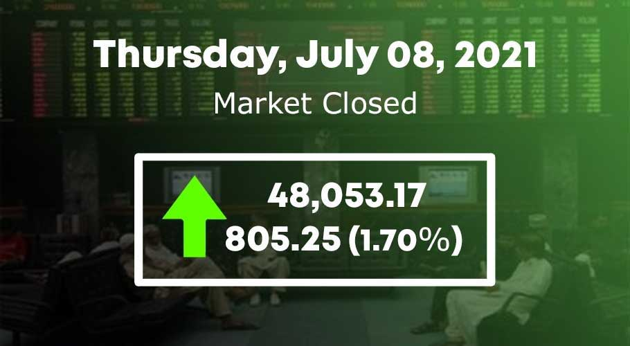 The benchmark KSE-100 remained in the green zone throughout the session
