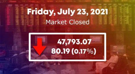 Stock market slumps by 80 points