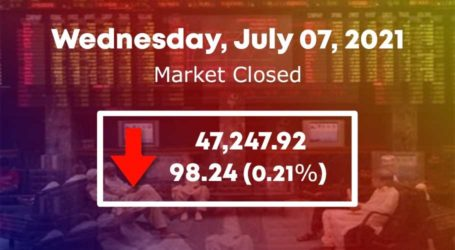 PSX ends on negative trend over lack of triggers